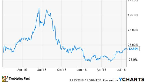 Is the Worst Over for Ambarella Inc?