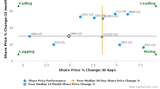 UMH Properties, Inc. breached its 50 day moving average in a Bullish Manner : UMH-US : September 5, 2016