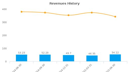 Superior Uniform Group, Inc. Earnings Q2*, 2015