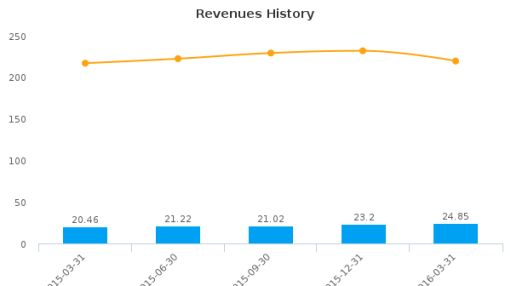 BRT Realty Trust :BRT-US: Earnings Analysis: Q2, 2016 By the Numbers : June 8, 2016