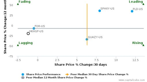 Hongkong Land Holdings Ltd. breached its 50 day moving average in a Bearish Manner : HKHGF-US : August 2, 2016