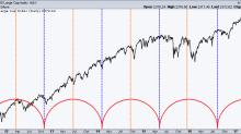 A Cycle Peak Is Approaching for the U.S. Equity Market