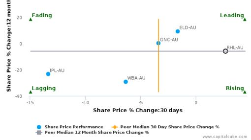 Ruralco Holdings Ltd. breached its 50 day moving average in a Bullish Manner : RHL-AU : July 7, 2016