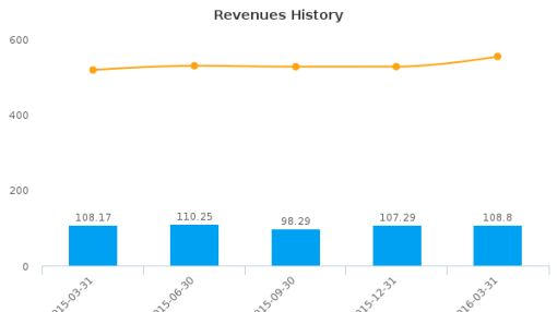 Bravo Brio Restaurant Group, Inc. :BBRG-US: Earnings Analysis: Q1, 2016 By the Numbers