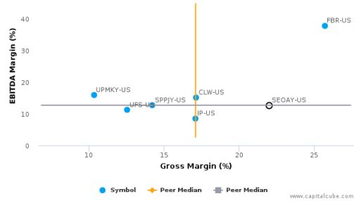 Stora Enso Oyj :SEOAY-US: Earnings Analysis: Q2, 2016 By the Numbers : August 9, 2016