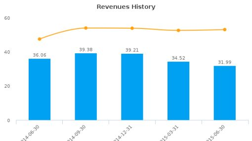 QC Holdings, Inc. Earnings Q2, 2015