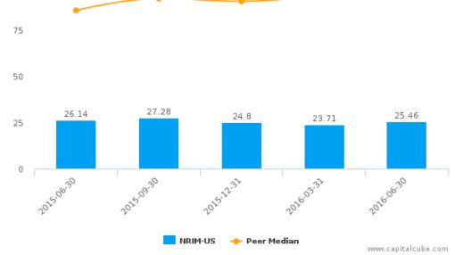 Northrim BanCorp, Inc. :NRIM-US: Earnings Analysis: Q2, 2016 By the Numbers : August 4, 2016