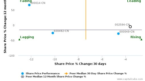 BYD Co. Ltd. breached its 50 day moving average in a Bullish Manner : 002594-CN : August 18, 2016