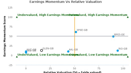 Glencore Plc breached its 50 day moving average in a Bearish Manner : GLEN-GB : August 31, 2016
