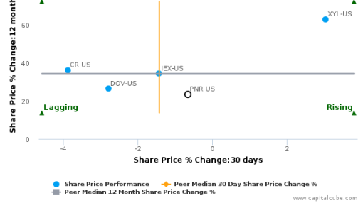 Pentair Plc breached its 50 day moving average in a Bullish Manner : PNR-US : September 29, 2016