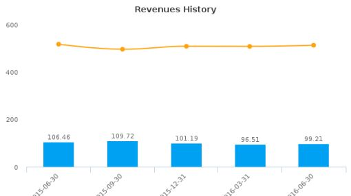Lattice Semiconductor Corp. :LSCC-US: Earnings Analysis: Q2, 2016 By the Numbers : August 15, 2016