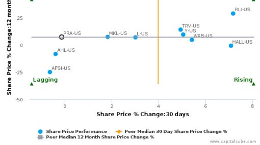 ProAssurance Corp. breached its 50 day moving average in a Bearish Manner : PRA-US : July 19, 2016
