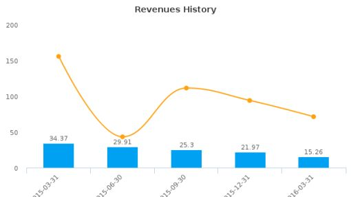 Strad Energy Services Ltd. :SDY-CA: Earnings Analysis: Q1, 2016 By the Numbers