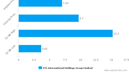 KTL International Holdings Group Ltd.: Strong price momentum but will it sustain?