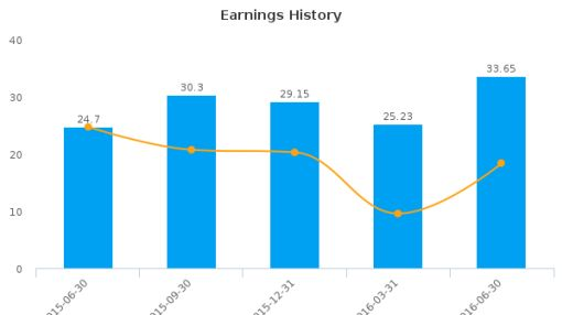 Universal Insurance Holdings, Inc. :UVE-US: Earnings Analysis: Q2, 2016 By the Numbers : August 10, 2016