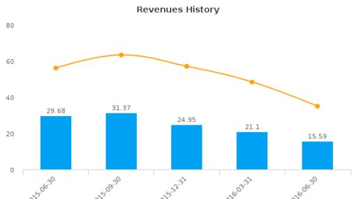 Cathedral Energy Services Ltd. :CET-CA: Earnings Analysis: Q2, 2016 By the Numbers : August 24, 2016