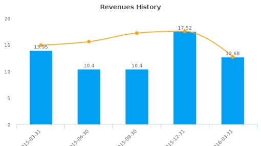 China Digital TV Holding Co., Ltd. :STV-US: Earnings Analysis: Q1, 2016 By the Numbers : June 7, 2016