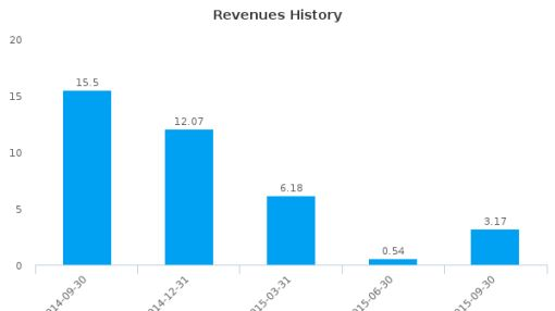 Whiting USA Trust II Earnings Analysis: Q3, 2015 By the Numbers