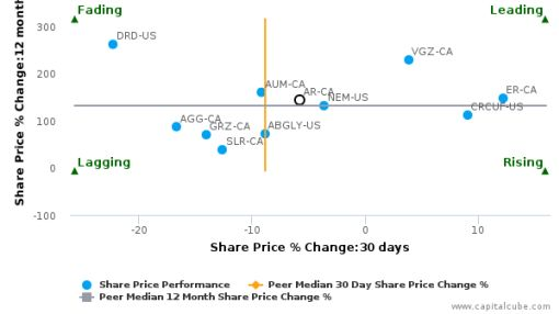 Argonaut Gold, Inc. breached its 50 day moving average in a Bearish Manner : AR-CA : September 28, 2016