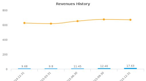 General Employment Enterprises, Inc. Earnings Analysis: Q1, 2016 By the Numbers