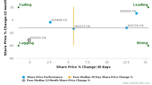 Suning Commerce Group Co. Ltd. breached its 50 day moving average in a Bearish Manner : 002024-CN : July 23, 2016