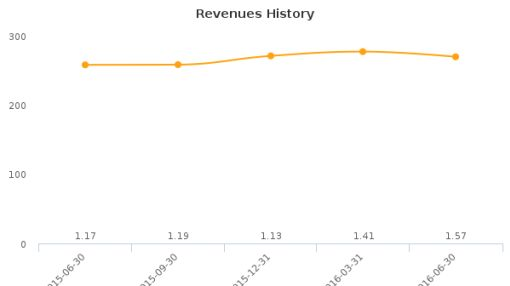 NexgenRx, Inc. :NXG-CA: Earnings Analysis: Q2, 2016 By the Numbers : August 15, 2016