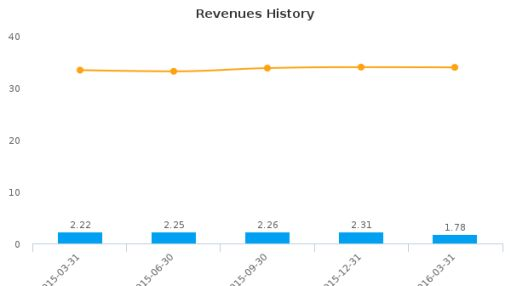 Cordia Bancorp, Inc. :BVA-US: Earnings Analysis: Q1, 2016 By the Numbers : June 1, 2016