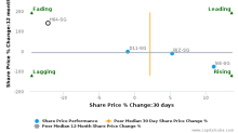 HTL International Holdings Ltd. breached its 50 day moving average in a Bearish Manner : H64-SG : February 26, 2016