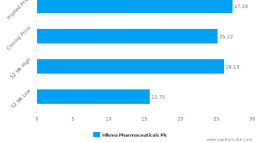 Hikma Pharmaceuticals Plc : Undervalued relative to peers, but don't ignore the other factors