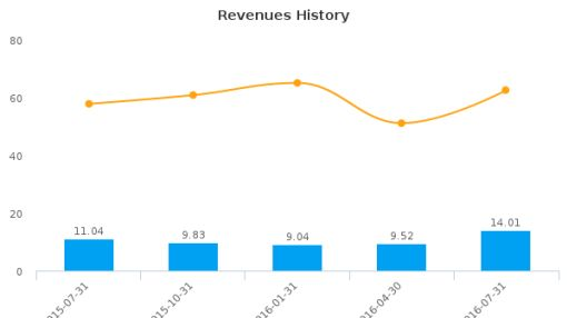 Brick Brewing Co. Ltd. :BRB-CA: Earnings Analysis: Q2, 2017 By the Numbers : September 20, 2016