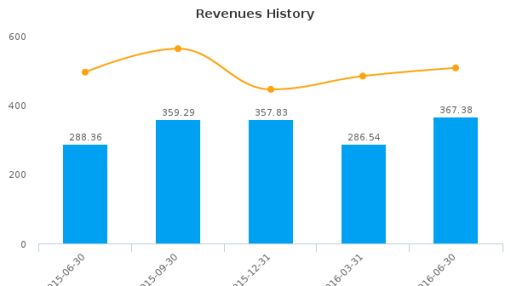 Generac Holdings, Inc. :GNRC-US: Earnings Analysis: Q2, 2016 By the Numbers : August 8, 2016