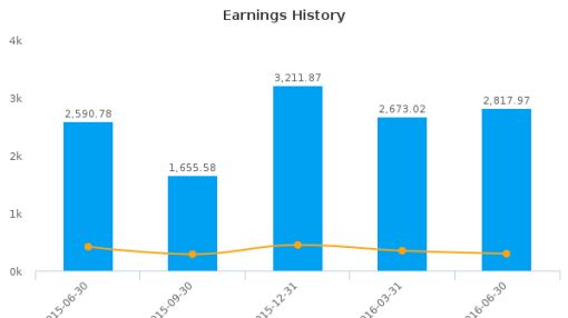 Chongqing Changan Automobile Co. Ltd. :000625-CN: Earnings Analysis: Q2, 2016 By the Numbers : September 7, 2016