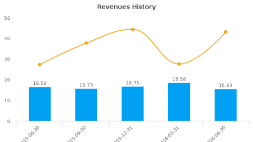 Orion Energy Systems, Inc. :OESX-US: Earnings Analysis: Q1, 2017 By the Numbers : August 9, 2016