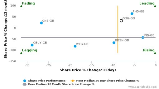 GB Group Plc breached its 50 day moving average in a Bearish Manner : GBG-GB : June 28, 2016