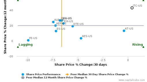 ITC Holdings Corp. breached its 50 day moving average in a Bearish Manner : ITC-US : August 29, 2016