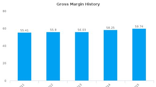 Essilor International SA Earnings Analysis: 2015 By the Numbers