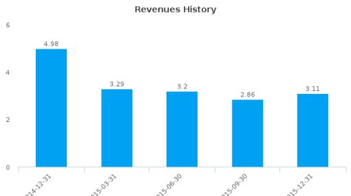 Traverse Energy Ltd. :TVL-CA: Earnings Analysis: Q4, 2015 By the Numbers