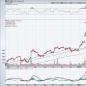 8 Long-Term Uptrend Stocks to Buy