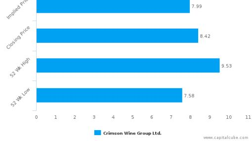 Crimson Wine Group Ltd. : Overvalued relative to peers, but may deserve another look