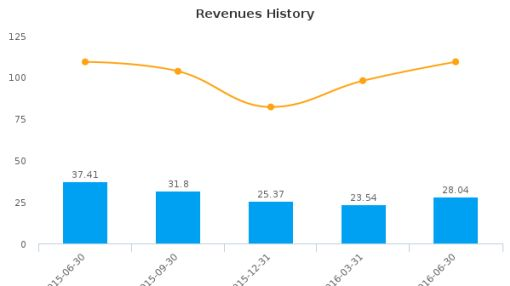 Famous Dave's of America, Inc. :DAVE-US: Earnings Analysis: Q2, 2016 By the Numbers : August 18, 2016