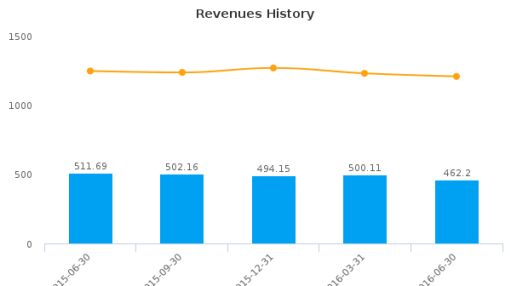 Griffon Corp. :GFF-US: Earnings Analysis: Q3, 2016 By the Numbers : August 10, 2016