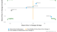 Daktronics, Inc. breached its 50 day moving average in a Bearish Manner : DAKT-US : October 17, 2016