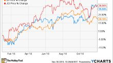 Ingersoll-Rand Is Still a Good Value