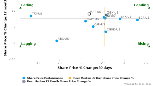 Integra LifeSciences Holdings Corp. breached its 50 day moving average in a Bearish Manner : IART-US : September 30, 2016