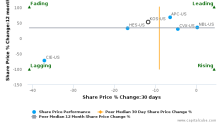 Kosmos Energy Ltd. breached its 50 day moving average in a Bearish Manner : KOS-US : February 9, 2017