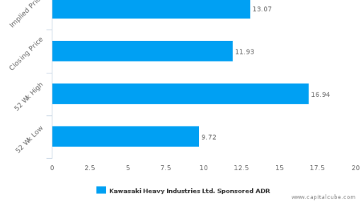 Kawasaki Heavy Industries, Ltd. : Fairly valued, but don't skip the other factors