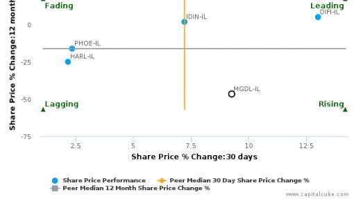 Migdal Insurance & Financial Holdings Ltd. breached its 50 day moving average in a Bullish Manner : MGDL-IL : August 10, 2016