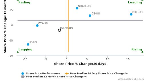 BGC Partners, Inc. breached its 50 day moving average in a Bearish Manner : BGCP-US : August 17, 2016