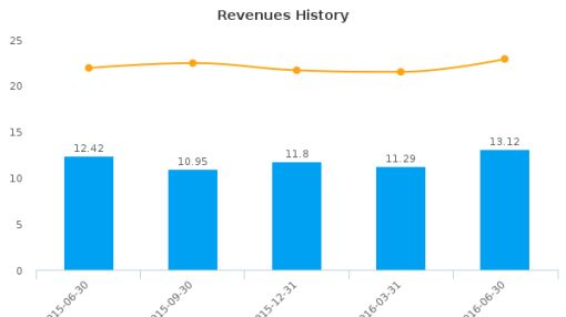 Northeast Bancorp :NBN-US: Earnings Analysis: Q4, 2016 By the Numbers : August 11, 2016