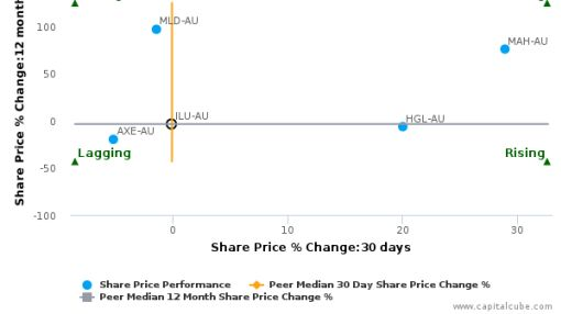 Iluka Resources Ltd. breached its 50 day moving average in a Bearish Manner : ILU-AU : August 26, 2016